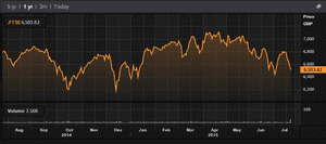 FTSE 100 over the last year