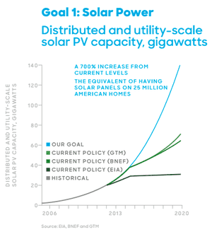 The rise of solar