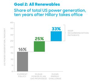 Renewable growth