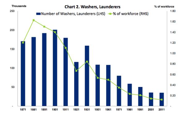 Launderers decline