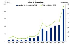 Sharp rise in accountants