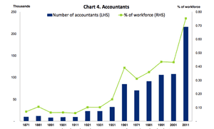 Sharp rise in accountants