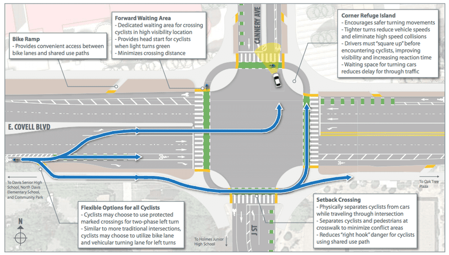 Plans for a new Dutch-style junction in Davis