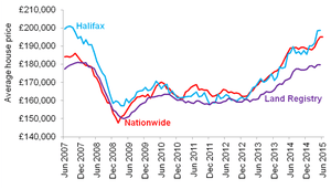Chart showing three main house price indices