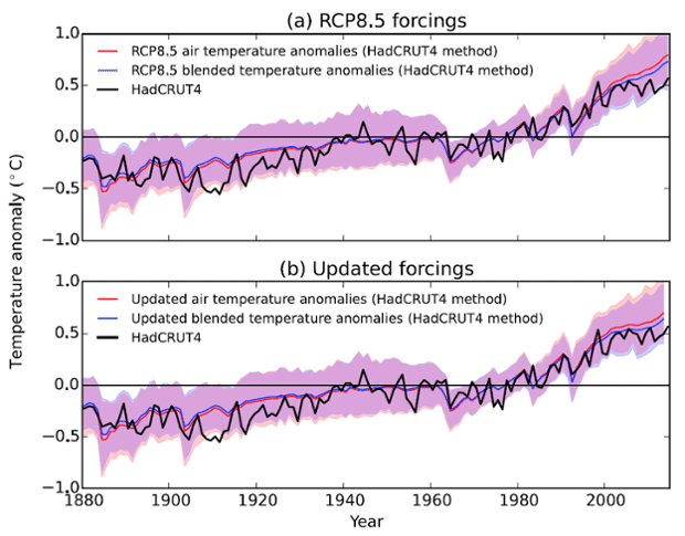 Comparison of 84 climate model simulations (using RCP8.5) against HadCRUT4 observations (black), using either air temperatures (red line and shading) or blended temperatures using the HadCRUT4 method (blue line and shading). The upper panel shows anomalies derived from the unmodified climate model results, the lower shows the results adjusted to include the effect of updated forcings from Schmidt et al. (2014).