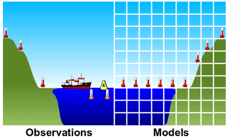 A depiction of how global temperatures calculated from models use air temperatures above the ocean surface (right frame), while observations are based on the water temperature in the top few metres (left frame). Created by Kevin Cowtan.