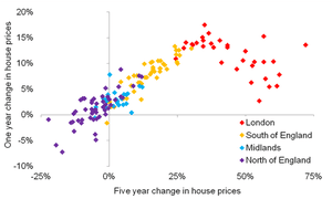 Chart showing house price increases around the UK
