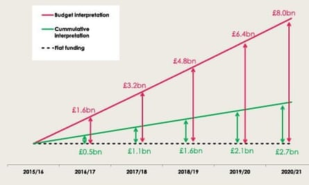 NHS funding graph