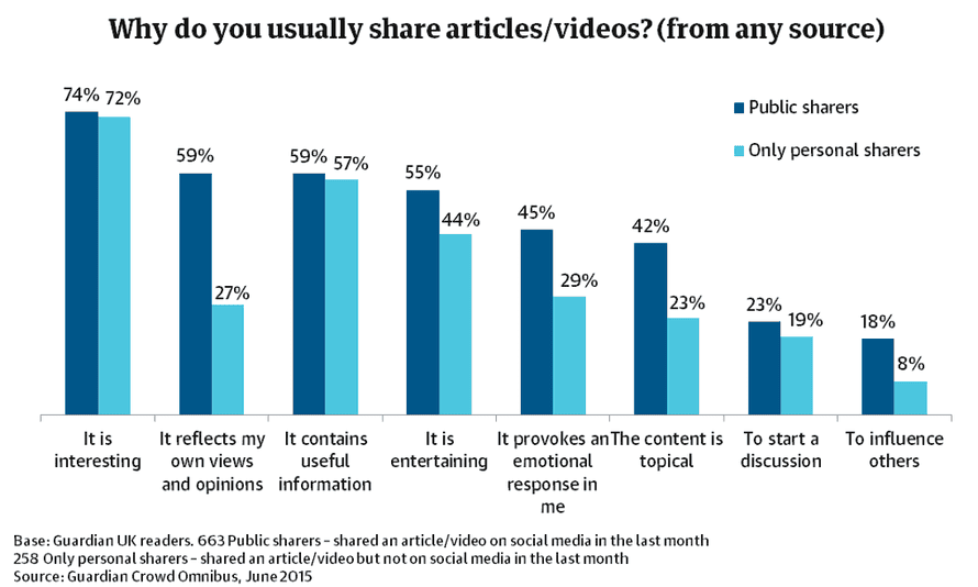 Motivations for Guardian readers when they are sharing content.