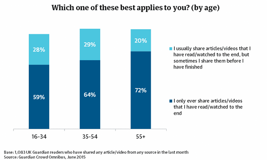 Guardian readers claimed consumption of content before sharing by age.
