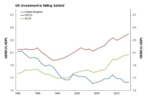 A graph showing general expenditure on R&D over the past 30 years.