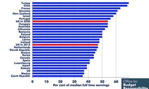 OBR chart