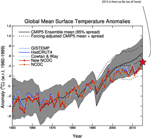 Comparison of the most recent CMIP5 climate model simulations with actual global surface temperature measurements.