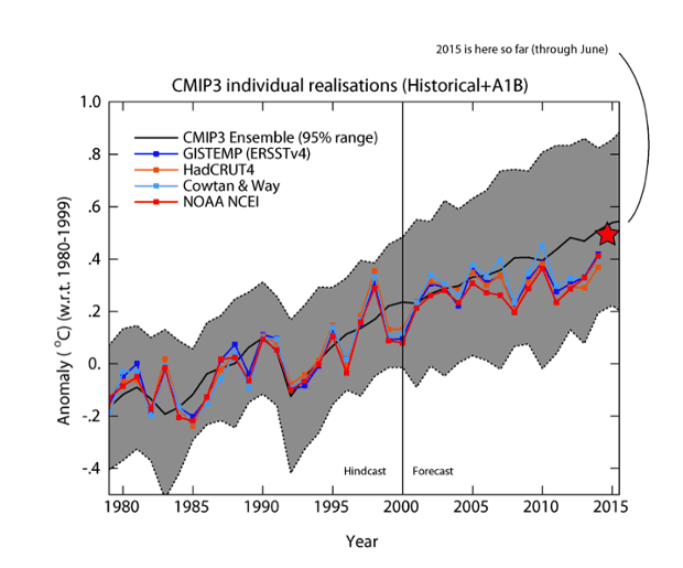 Comparison of CMIP3 climate model simulations with actual global surface temperature measurements. Created by Gavin Schmidt.