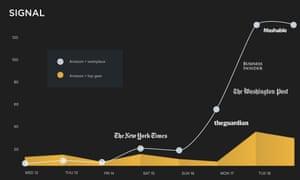 Signal graph on Amazon coverage