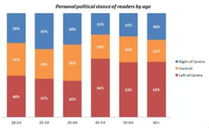Research carried out by the Guardian's consumer insight team showing the personal political stance of readers by age