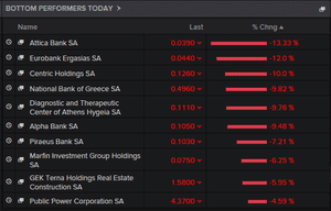 Greek stock market, biggest fallers, August 20 2015
