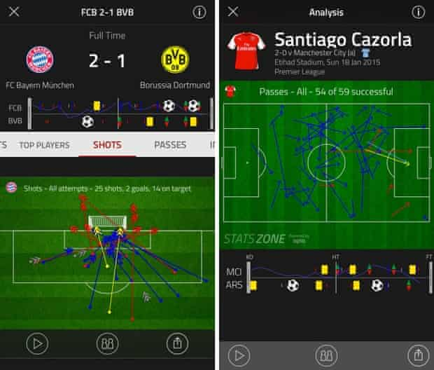 Stats Zone by FourFourTwo.