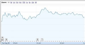 A graph of US market performance on Tuesday so far