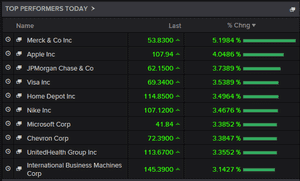 Biggest risers on the Dow Jones, early trading, August 26 2015