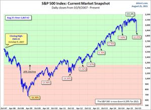 A StockCharts graph of the S&P 500.