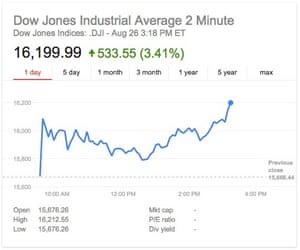 The Dow Jones Industrial Average is up more than 500 points.