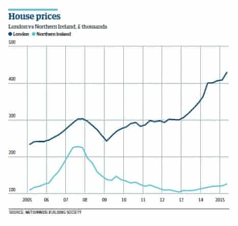 House prices in London vs Nothern Ireland since 2005.