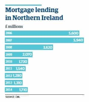 Mortgage lending in Northern Ireland.