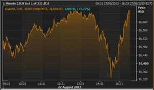 Dow Jones, August 27 2015
