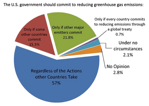 Survey results of economists with climate expertise when asked under what circumstances the USA should reduce its carbon emissions. Source: New York University; Economists and Climate Change report.