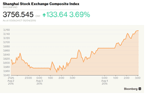 Shanghai stock market bounces back