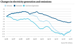 Changes in electricity generation and emissions