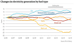 Changes in electricity generation by fuel type