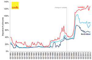 Chart showing house deposits as a percentage of income