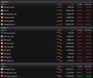 World stock markets, 3pm BST, September 18