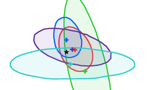 Detail from Higgs coupling combination from ATLAS and CMS