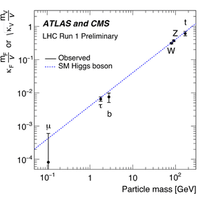 Higgs coupling combination from ATLAS and CMS
