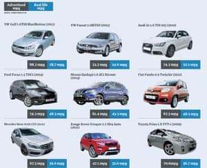 After the VW crisis, is your car's miles-per-gallon rating accurate