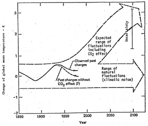 Exxon's 1982 projections of how human carbon pollution would cause global temperatures to rise