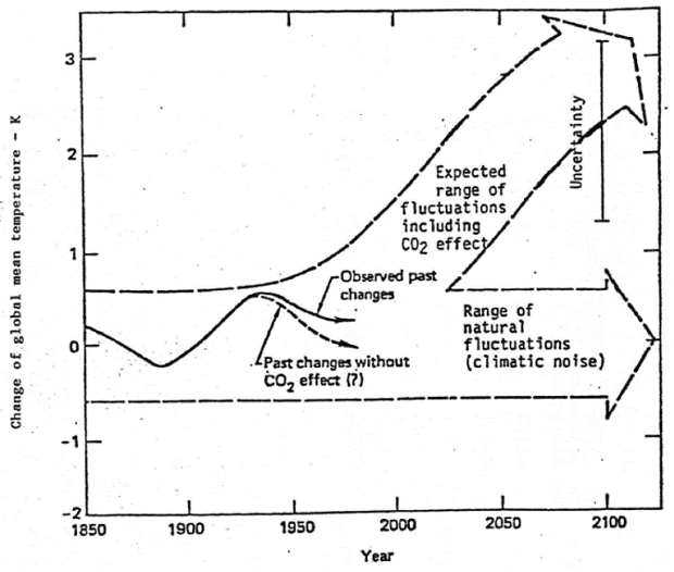 exxon temp projections