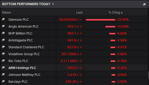 The biggest fallers on the FTSE 100, September 28 2015