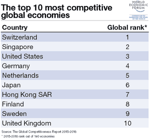 UK is the world's tenth most competitive country, says WEF