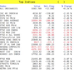 Markets fall.