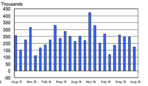 Non farm payrolls - number of jobs added