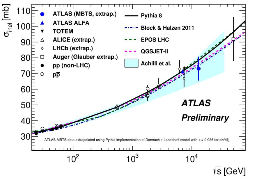 Inelastic proton-proton cross section
