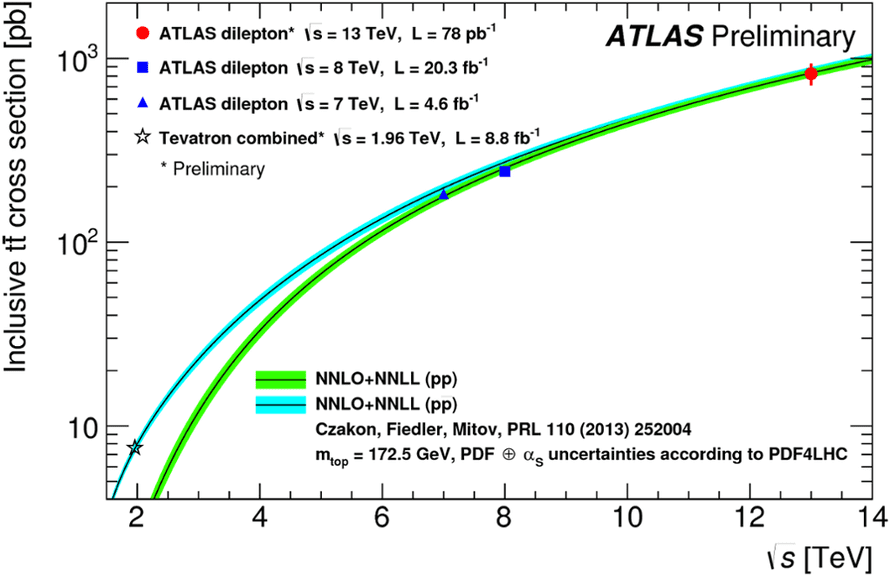 Top pair production cross section at the LHC and at lower energies