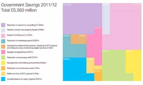 Government savings 2011/12