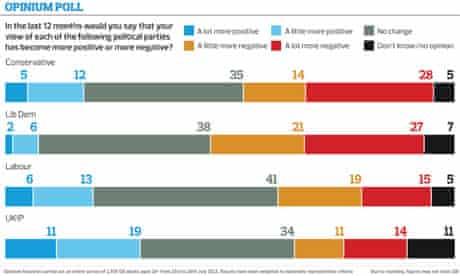 Opinion poll graph