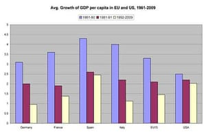 Average growth of GDP per capita in US and Europe, 1961-2009. Source: Eurostat