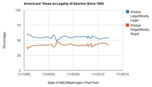 Graph: ABC/WashPo poll